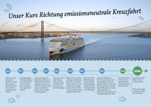 Roadmap emissionsfreie Kreuzfahrt